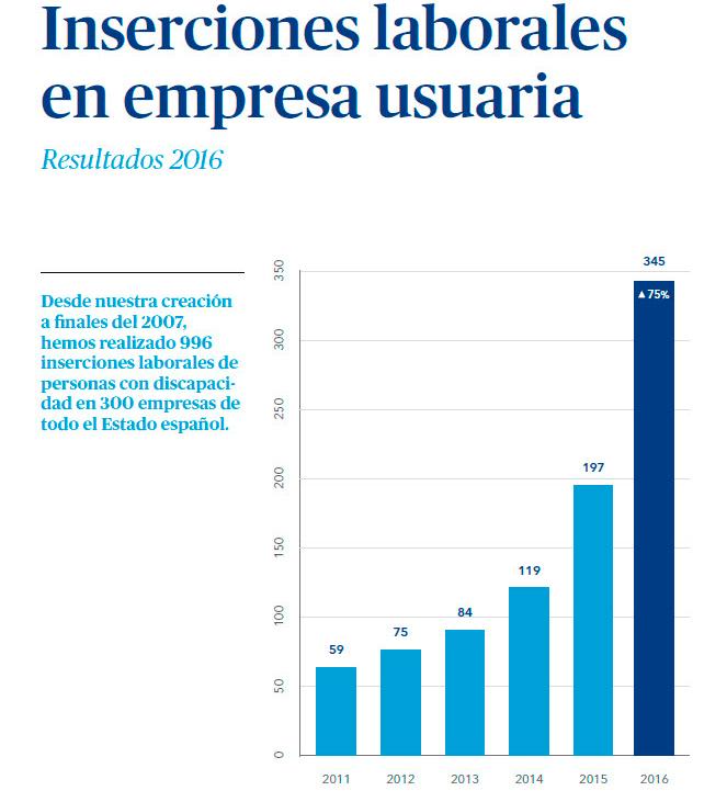 inserciones fundación eurofirms