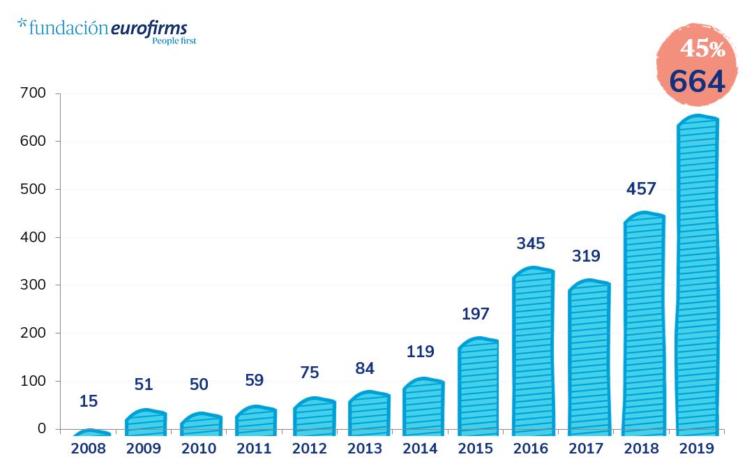 Evolución Integraciones Fundación Eurofirms